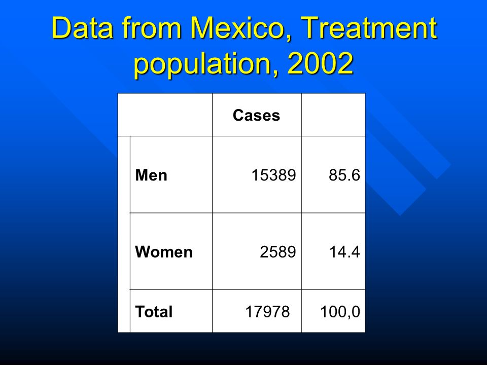 Data from Mexico, Treatment population, 2002 SexoCases% Men Women Total17978*100,0