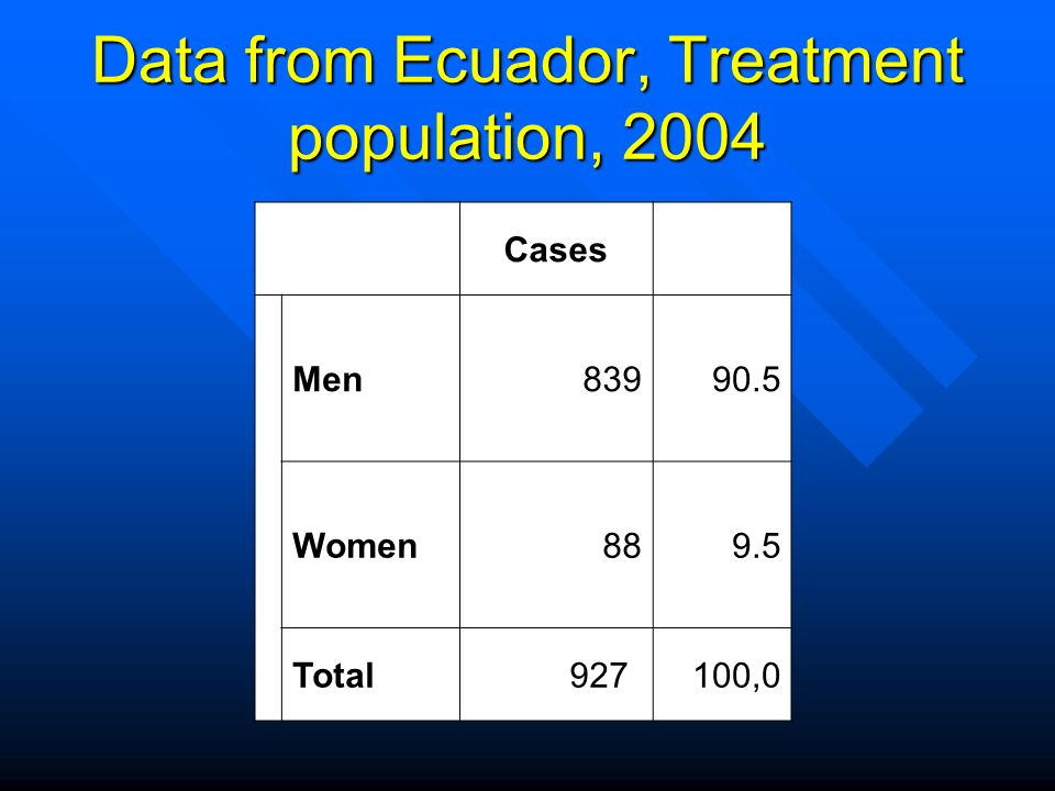 Data from Ecuador, Treatment population, 2004 SexoCases% Men83990.5 Women889.5 Total927*100,0