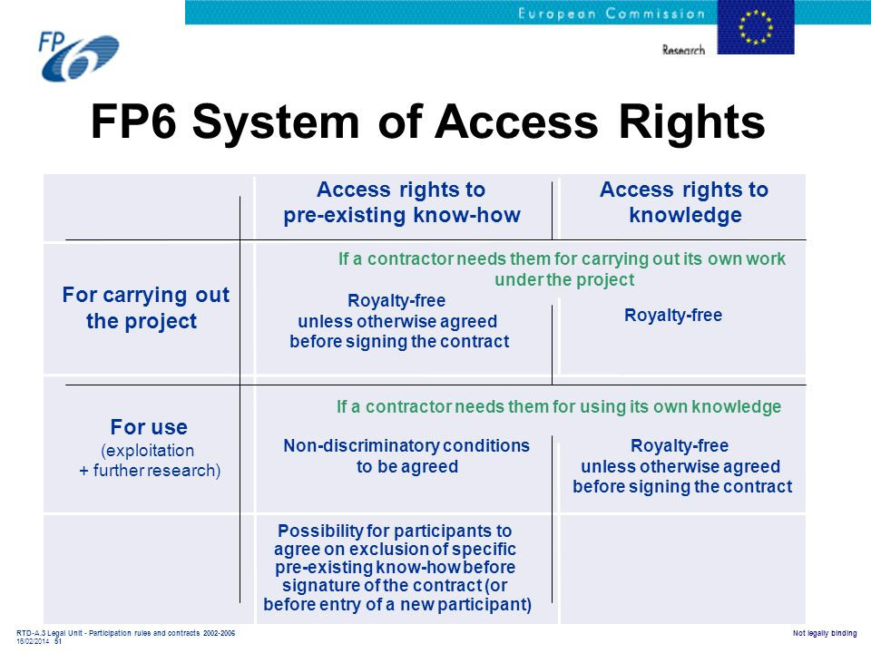 RTD-A.3 Legal Unit - Participation rules and contracts 2002-2006 16/02/2014 51 Not legally binding FP6 System of Access Rights Access rights to pre-ex