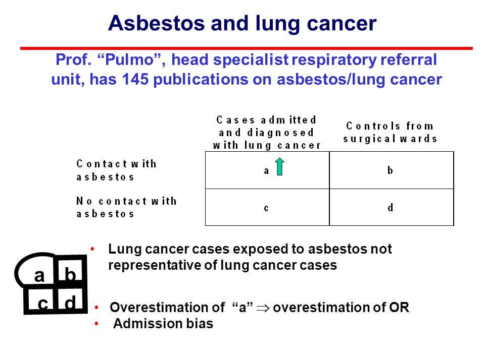Lung cancer cases exposed to asbestos not representative of lung cancer cases Asbestos and lung cancer Overestimation of a overestimation of OR Admission bias ab c d Prof.