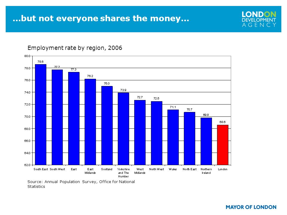 3 …but not everyone shares the money… Employment rate by region, 2006 Source: Annual Population Survey, Office for National Statistics