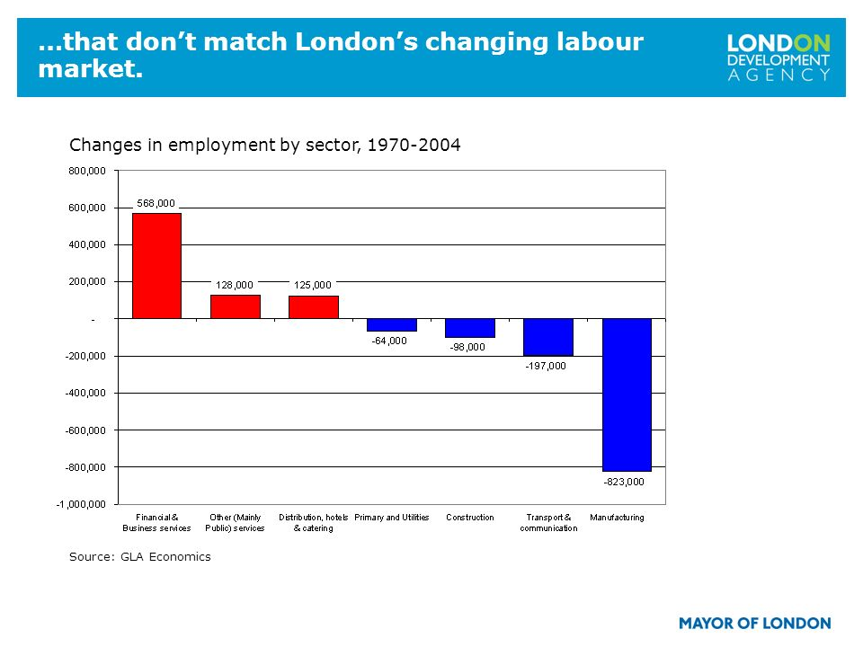 5 …that dont match Londons changing labour market. Changes in employment by sector, 1970-2004 Source: GLA Economics