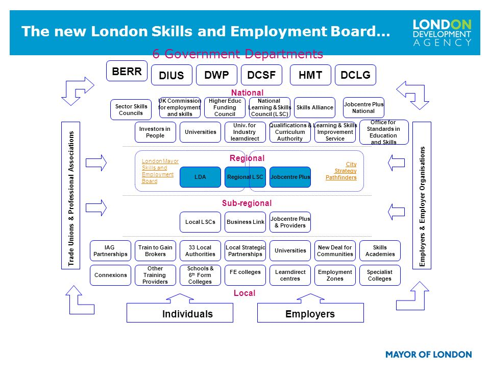6 The new London Skills and Employment Board… 6 Government Departments Local Sub-regional National Regional Skills Alliance Sector Skills Councils Jobcentre Plus National Office for Standards in Education and Skills Higher Educ Funding Council Qualifications & Curriculum Authority UK Commission for employment and skills BERR Univ.