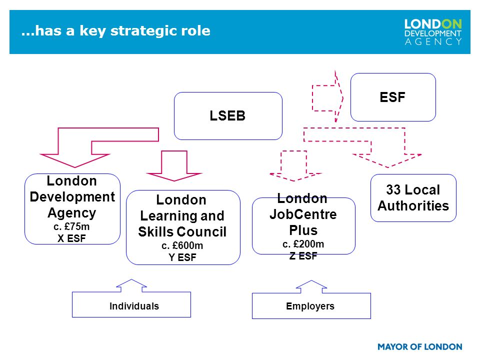 7 …has a key strategic role London Development Agency c. £75m X ESF LSEB IndividualsEmployers London Learning and Skills Council c. £600m Y ESF London