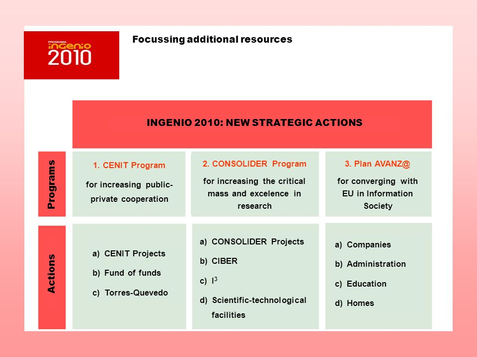 INGENIO 2010: NEW STRATEGIC ACTIONS Programs Actions 1. CENIT Program for increasing public- private cooperation 2. CONSOLIDER Program for increasing