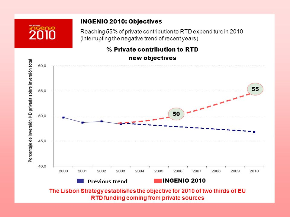 INGENIO 2010: Objectives Reaching 55% of private contribution to RTD expenditure in 2010 (interrupting the negative trend of recent years) % Private c