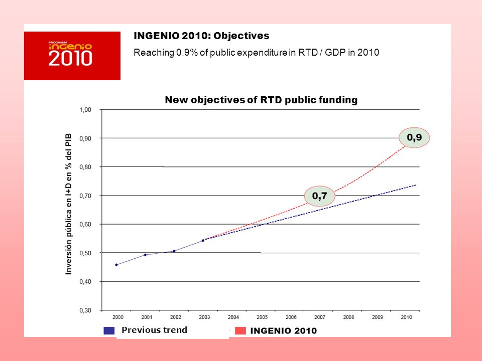 INGENIO 2010: Objectives Reaching 0.9% of public expenditure in RTD / GDP in 2010 New objectives of RTD public funding Previous trend