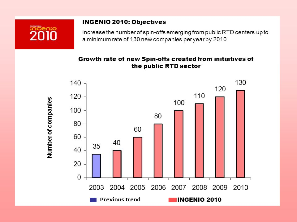 INGENIO 2010: Objectives Increase the number of spin-offs emerging from public RTD centers up to a minimum rate of 130 new companies per year by 2010