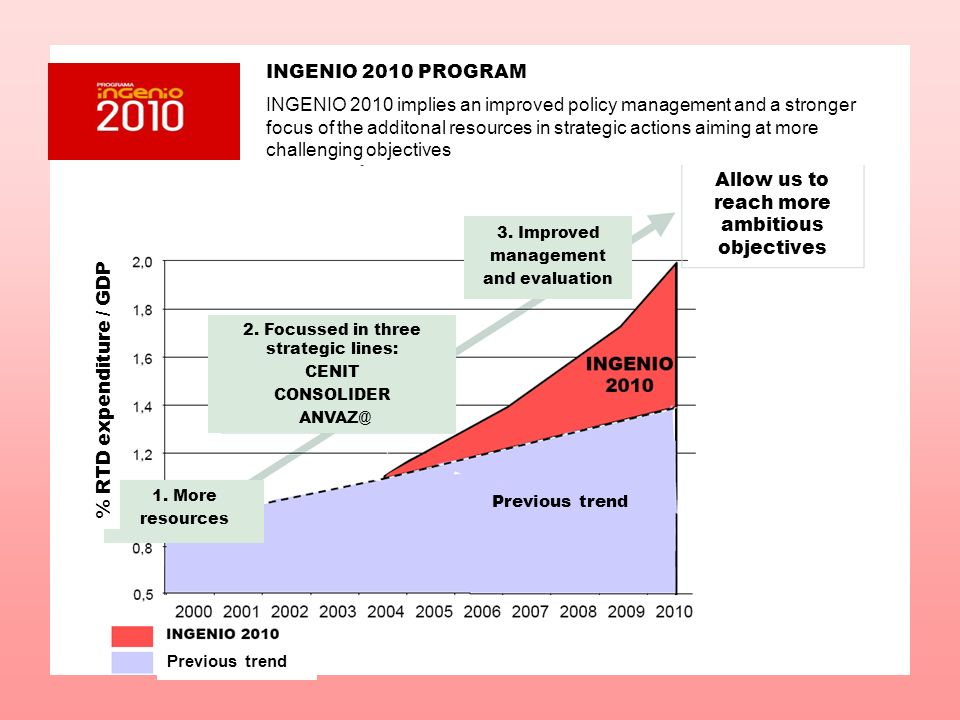 INGENIO 2010 PROGRAM INGENIO 2010 implies an improved policy management and a stronger focus of the additonal resources in strategic actions aiming at