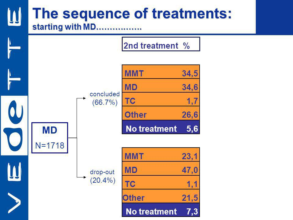 MD N=1718 2nd treatment % MMT34,5 MD34,6 TC1,7 Other26,6 No treatment5,6 MMT23,1 MD47,0 TC1,1 Other21,5 No treatment7,3 concluded (66.7%) drop-out (20.4%) The sequence of treatments: starting with MD.…………….