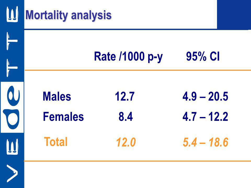 Males Females Rate /1000 p-y 95% CI 12.7 8.4 12.0 4.9 – 20.5 4.7 – 12.2 5.4 – 18.6 Mortality analysis Total