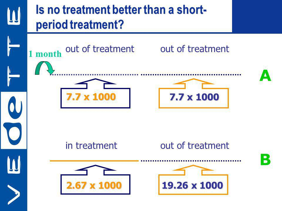 Is no treatment better than a short- period treatment? Is no treatment better than a short- period treatment? in treatmentout of treatment 2.67 x 1000