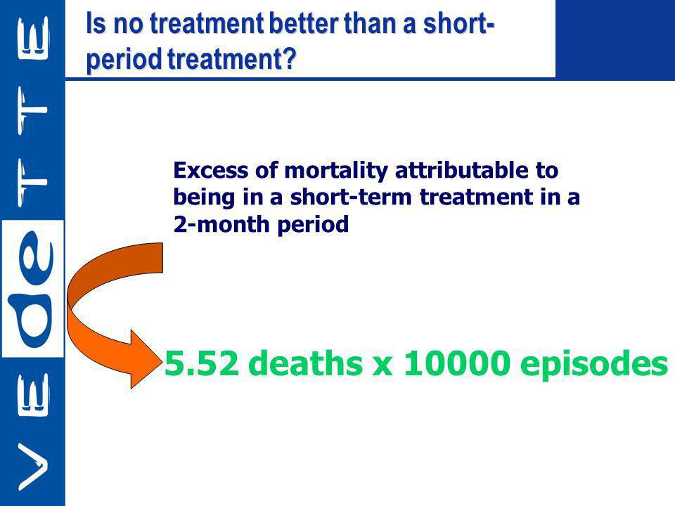 Is no treatment better than a short- period treatment? Is no treatment better than a short- period treatment? Excess of mortality attributable to bein