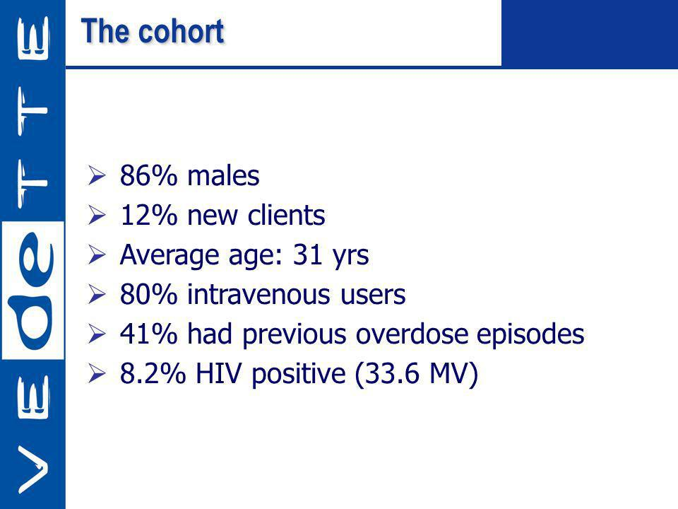 The cohort 86% males 12% new clients Average age: 31 yrs 80% intravenous users 41% had previous overdose episodes 8.2% HIV positive (33.6 MV)