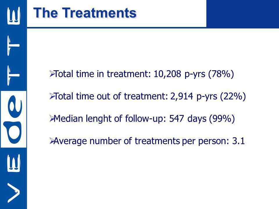 The Treatments Total time in treatment: 10,208 p-yrs (78%) Total time out of treatment: 2,914 p-yrs (22%) Median lenght of follow-up: 547 days (99%) Average number of treatments per person: 3.1