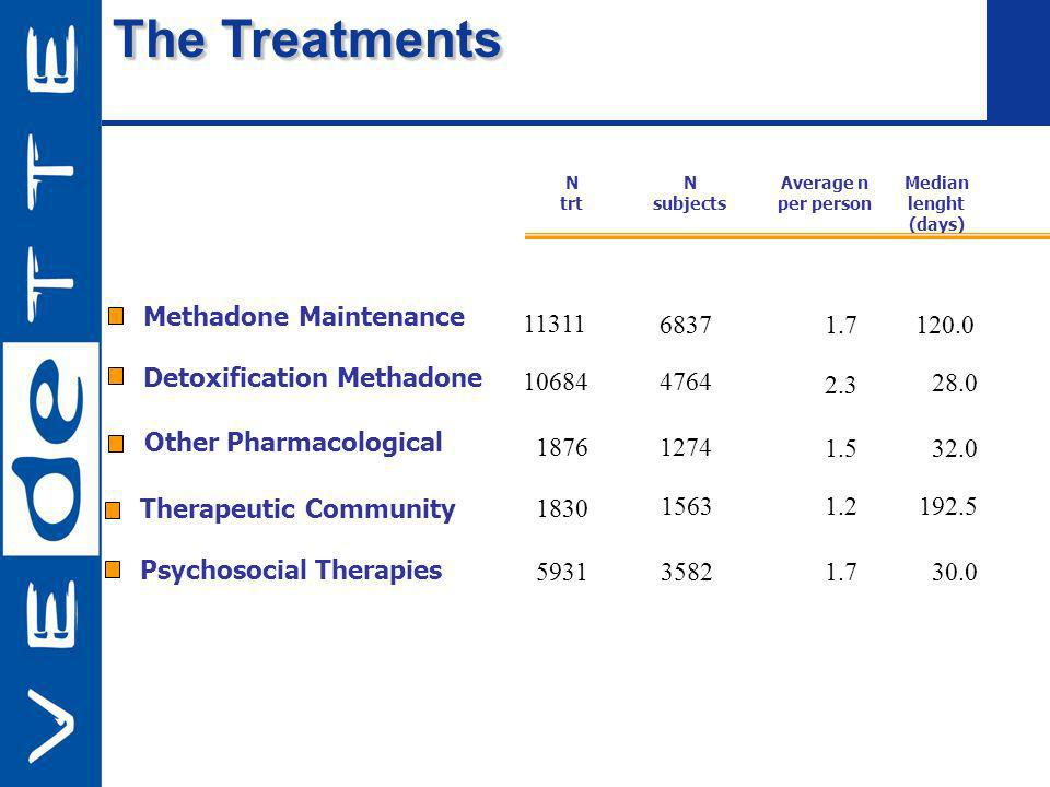 The Treatments Methadone Maintenance Detoxification Methadone Psychosocial Therapies Other Pharmacological N trt N subjects Average n per person Media