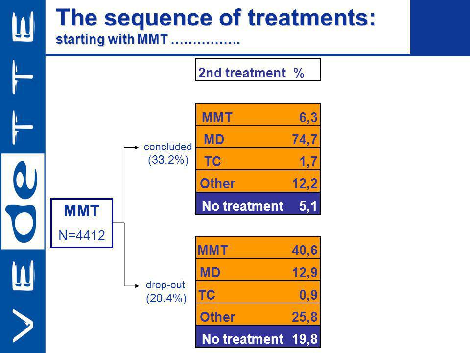 The sequence of treatments: starting with MMT ……………. The sequence of treatments: starting with MMT ……………. 2nd treatment % MMT6,3 MD74,7 TC1,7 Other12,