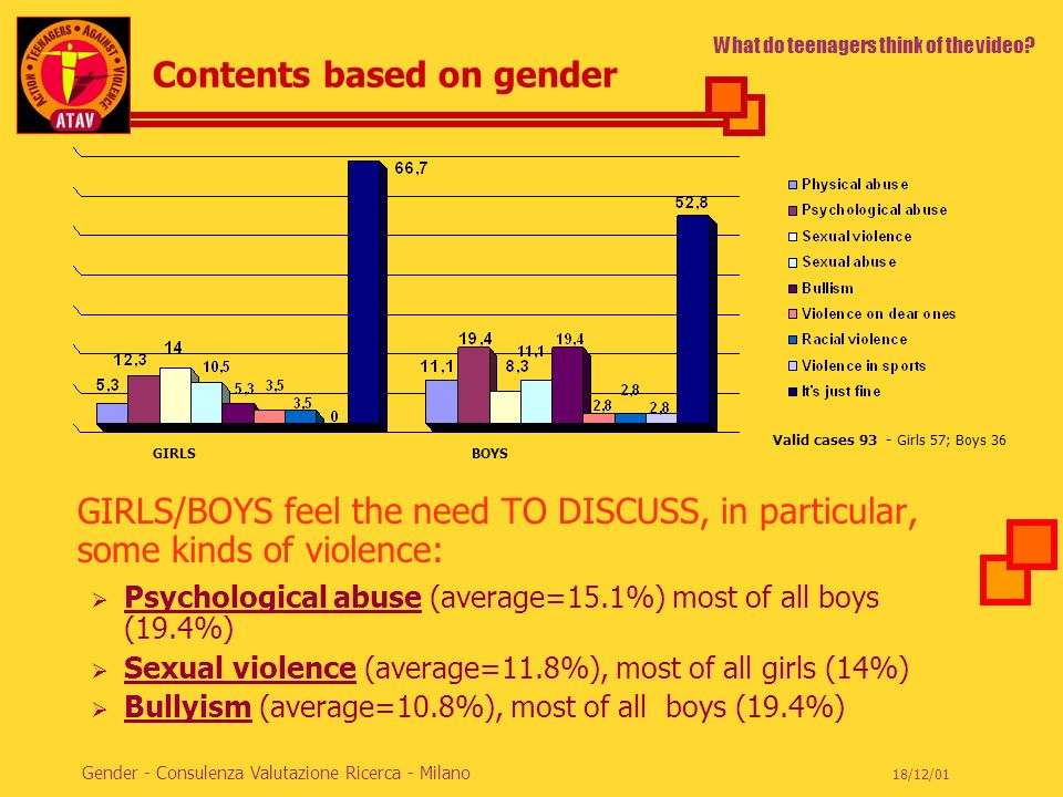ACTION TEENAGERS AGAINST VIOLENCE 18/12/01 Gender - Consulenza Valutazione Ricerca - Milano Contents based on gender GIRLS/BOYS feel the need TO DISCU