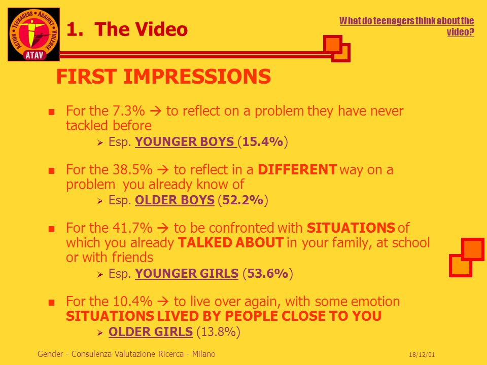 ACTION TEENAGERS AGAINST VIOLENCE 18/12/01 Gender - Consulenza Valutazione Ricerca - Milano 1. The Video For the 7.3% to reflect on a problem they hav