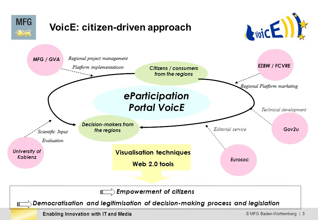 Enabling Innovation with IT and Media © MFG Baden-Württemberg | 3 VoicE: citizen-driven approach Citizens / consumers from the regions Decision-makers from the regions Visualisation techniques Web 2.0 tools Empowerment of citizens Democratisation and legitimisation of decision-making process and legislation MFG / GVA EZBW / FCVRE University of Koblenz Eurosoc Regional project management Platform implementatioon Scientific Input Evaluation Regional Platform marketing Editorial service Citizens / consumers from the regions Decision-makers from the regions Visualisation techniques Web 2.0 tools MFG / GVA EZBW / FCVRE Gov2u Regional project management Platform implementatioon Scientific Input Evaluation Regional Platform marketing Technical development eParticipation Portal VoicE