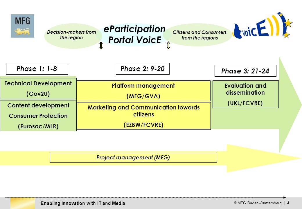 Enabling Innovation with IT and Media © MFG Baden-Württemberg | 4 Content development Consumer Protection (Eurosoc/MLR) Technical Development (Gov2U) Evaluation and dissemination (UKL/FCVRE) Platform management (MFG/GVA) Marketing and Communication towards citizens (EZBW/FCVRE) Phase 1: 1-8 Phase 3: 21-24 Phase 2: 9-20 eParticipation Portal VoicE Citizens and Consumers from the regions Decision-makers from the region Project management (MFG)