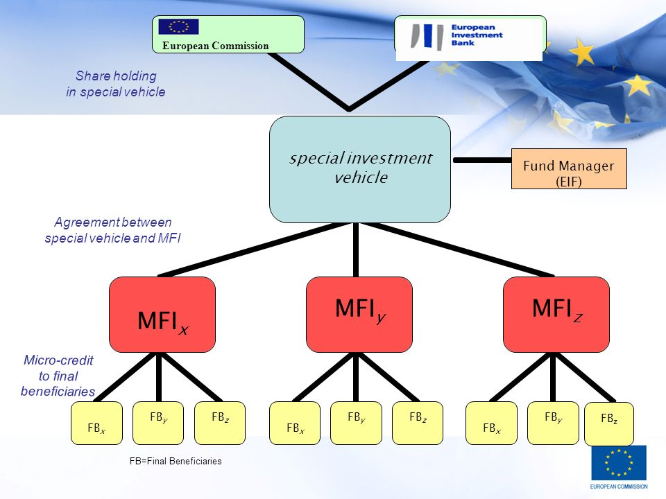 MFI y MFI z FB x FB y FB z MFI x Fund Manager (EIF) FB z Agreement between special vehicle and MFI Micro-credit to final beneficiaries FB=Final Benefi