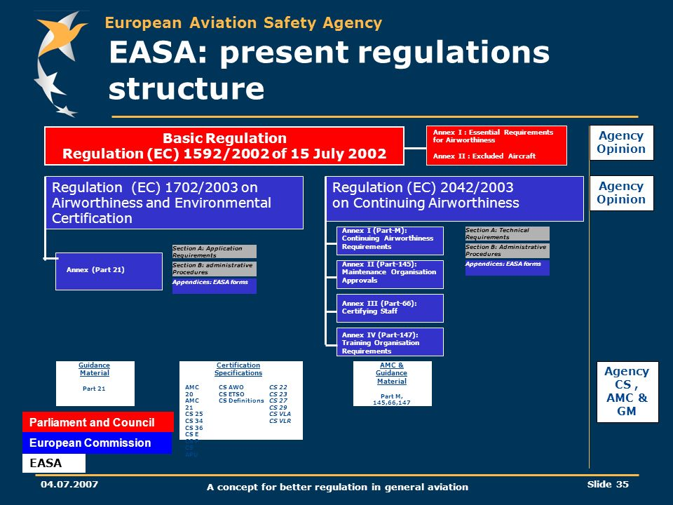 European Aviation Safety Agency 04.07.2007 A concept for better regulation in general aviation Slide 35 EASA: present regulations structure Guidance M
