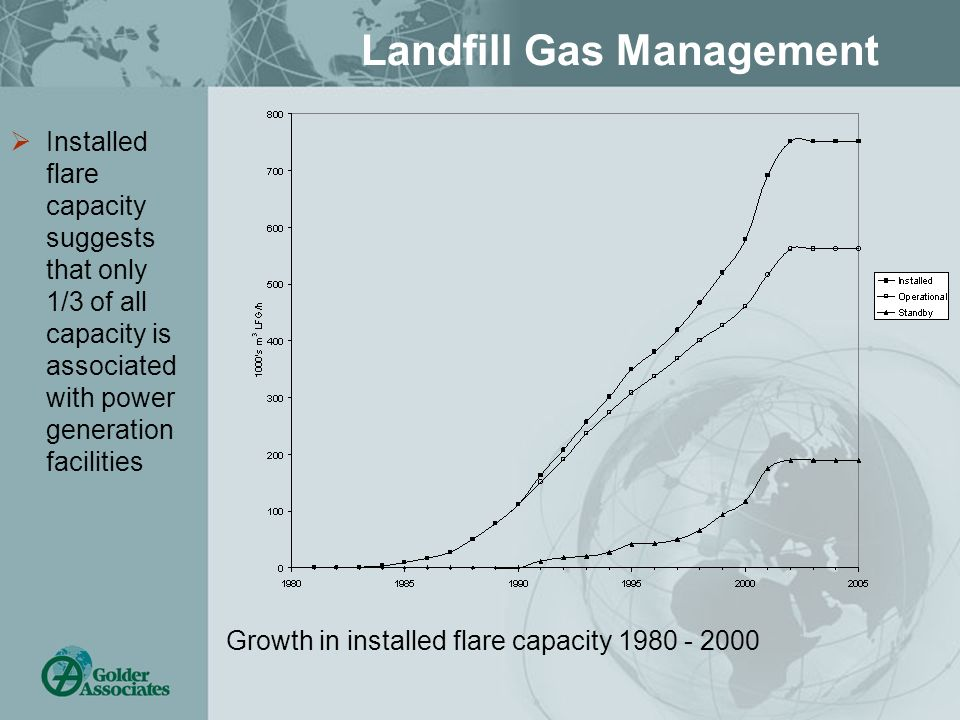 Landfill Gas Management Installed flare capacity suggests that only 1/3 of all capacity is associated with power generation facilities Growth in installed flare capacity 1980 - 2000