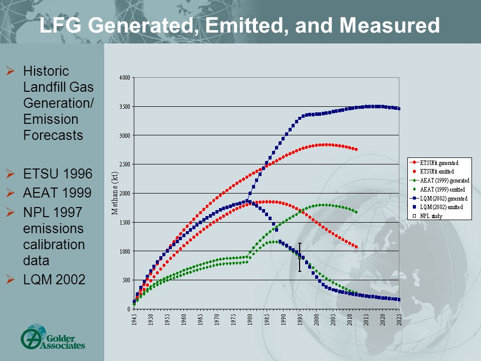 LFG Generated, Emitted, and Measured Historic Landfill Gas Generation/ Emission Forecasts ETSU 1996 AEAT 1999 NPL 1997 emissions calibration data LQM 2002