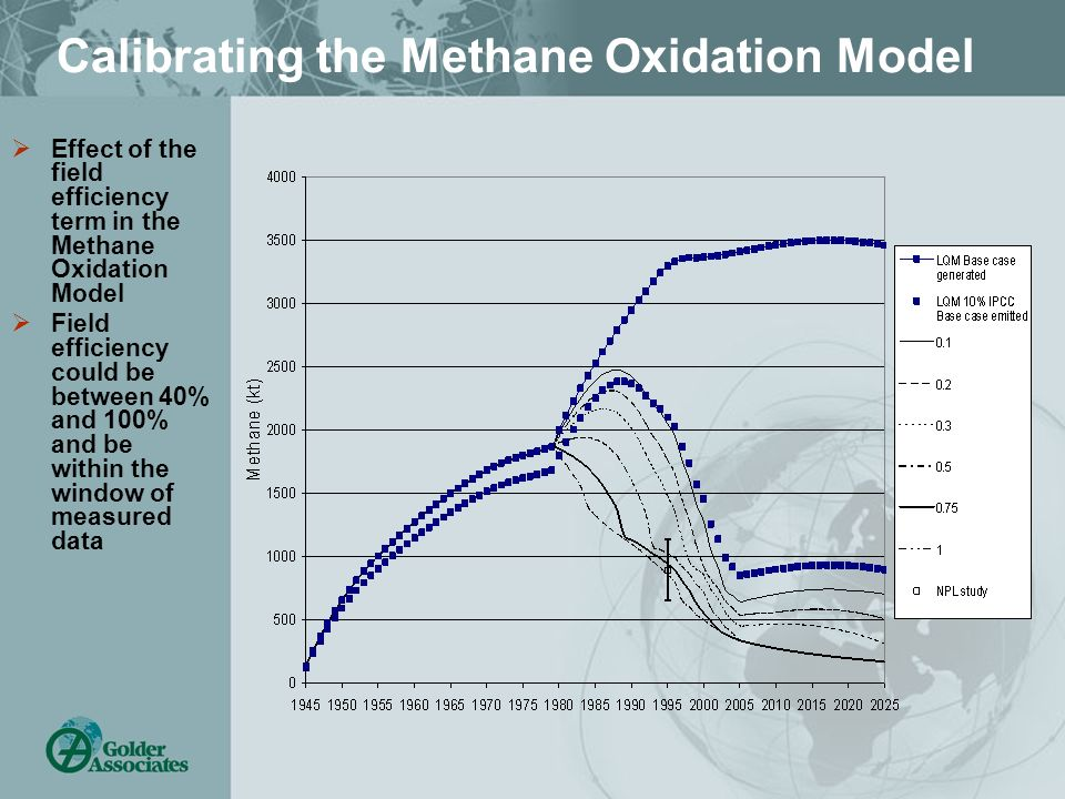 Calibrating the Methane Oxidation Model Effect of the field efficiency term in the Methane Oxidation Model Field efficiency could be between 40% and 1
