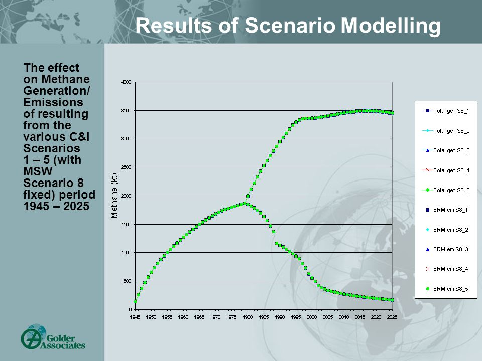 Results of Scenario Modelling The effect on Methane Generation/ Emissions of resulting from the various C&I Scenarios 1 – 5 (with MSW Scenario 8 fixed) period 1945 – 2025