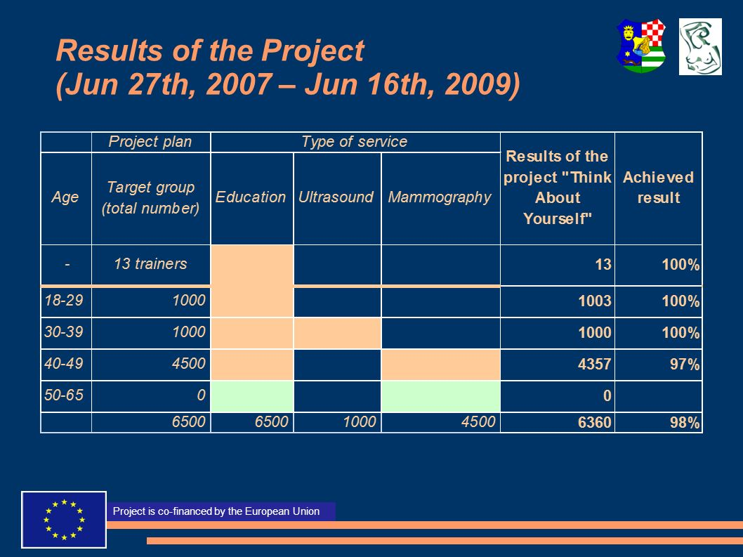 Projekt sufinancira Europska unija Project is co-financed by the European Union Results of the Project (Jun 27th, 2007 – Jun 16th, 2009)