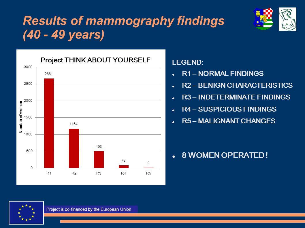 Projekt sufinancira Europska unija Project is co-financed by the European Union Results of mammography findings (40 - 49 years) LEGEND: R1 – NORMAL FI