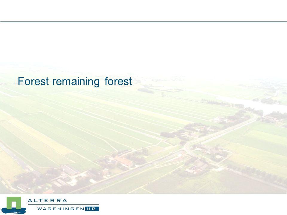 Changes between cropland and grassland