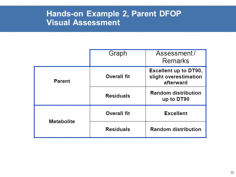 14 Results Example 2 Visual Evaluation of Goodness of fit (Parent DFOP)