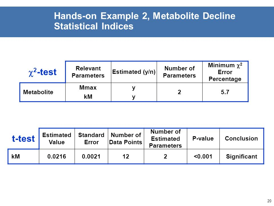19 Hands-on Example 2, Metabolite Decline Visual Assessment GraphAssessment / Remarks Metabolite decline Overall fit Good, slight underestimation at l