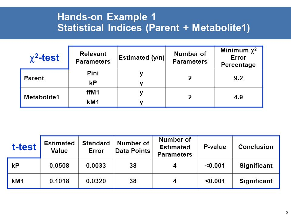 2 Hands-on Example 1 Visual Assessment (Parent + Metabolite1) GraphAssessment / Remarks Parent Overall fit Good, initial scattering ResidualsRandom di