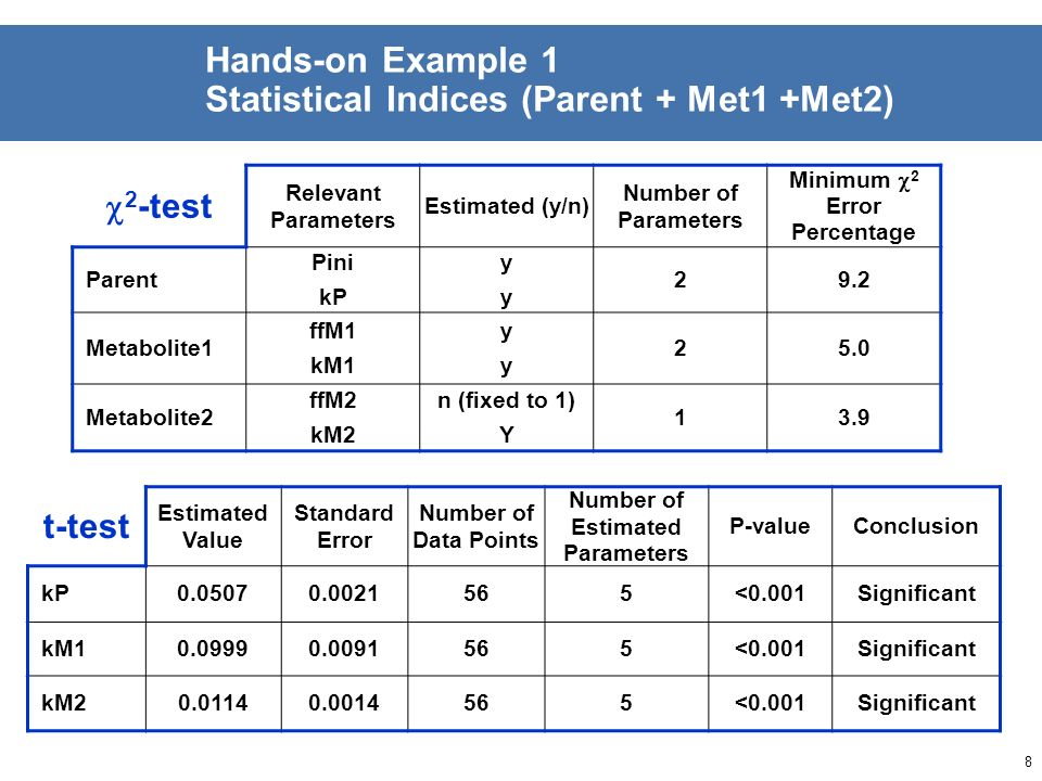 7 Hands-on Example 1 Visual Assessment (Parent + Met1 +Met2) GraphAssessment / Remarks Parent Overall fit Good, initial scattering ResidualsRandom dis