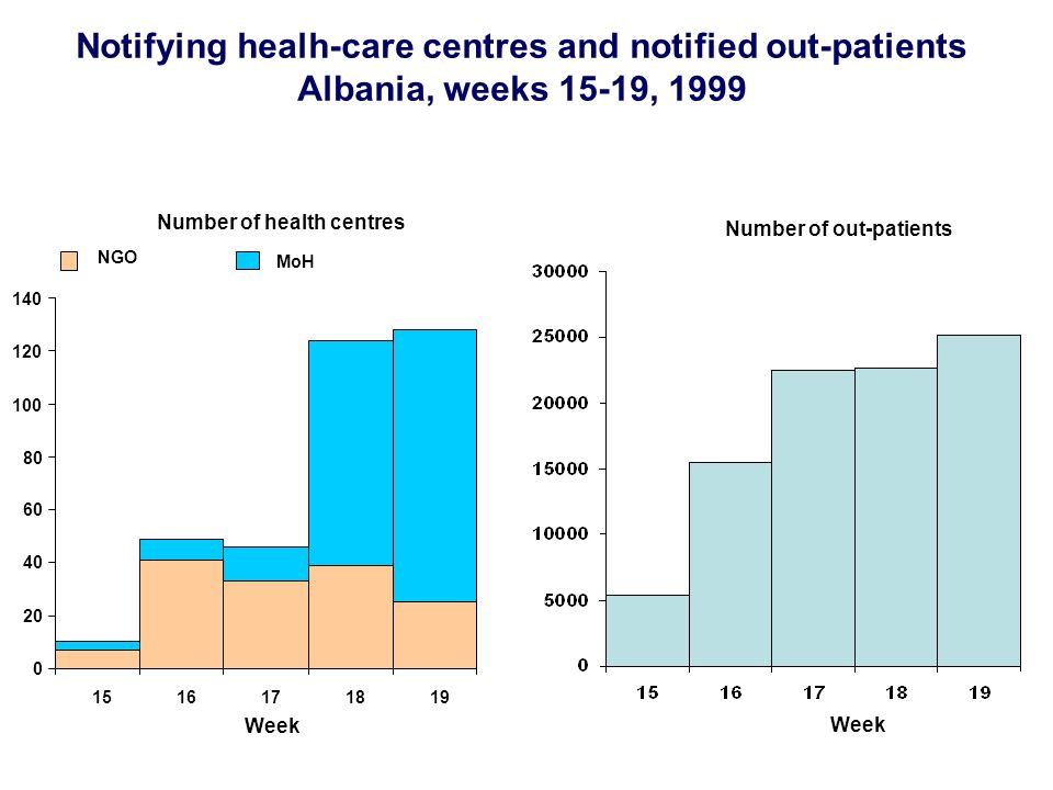 Notifying healh-care centres and notified out-patients Albania, weeks 15-19, 1999 Number of out-patients Week Number of health centres Week 0 20 40 60 80 100 120 140 1516171819 NGO MoH