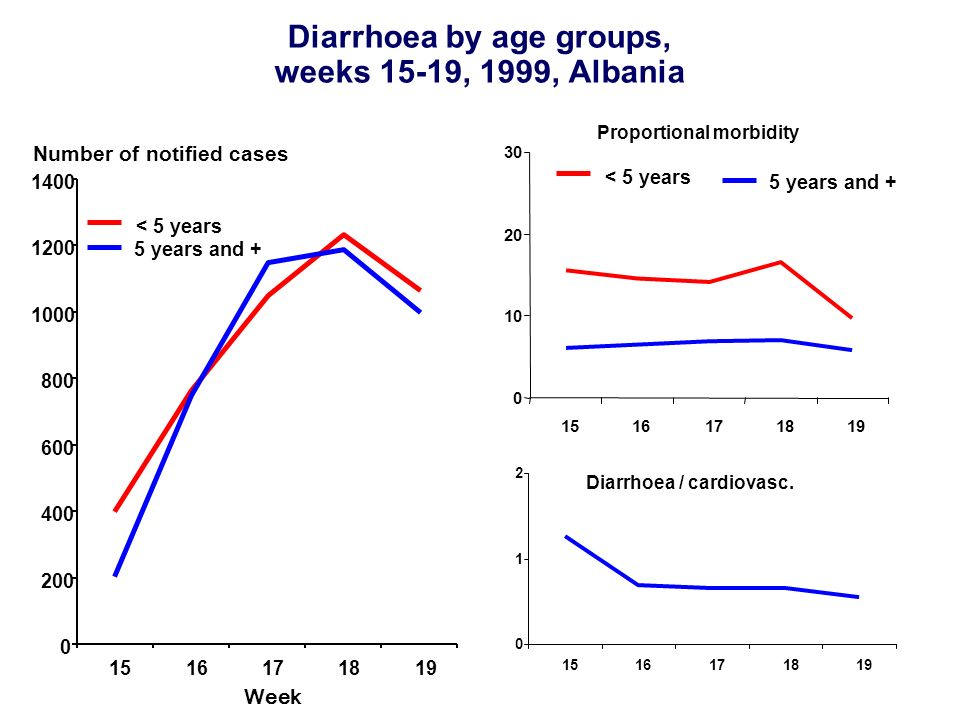 Diarrhoea by age groups, weeks 15-19, 1999, Albania Number of notified cases Week 0 200 400 600 800 1000 1200 1400 1516171819 < 5 years 5 years and + Proportional morbidity 0 10 20 30 1516171819 < 5 years 5 years and + Diarrhoea / cardiovasc.
