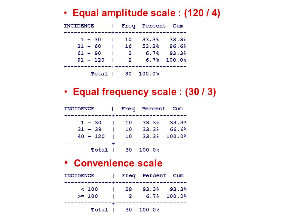 Equal frequency scale : (30 / 3) INCIDENCE | Freq Percent Cum --------------+--------------------- 1 – 30 | 10 33.3% 33.3% 31 – 39 | 10 33.3% 66.6% 40 – 120 | 10 33.3% 100.0% --------------+--------------------- Total | 30 100.0% Equal amplitude scale : (120 / 4) INCIDENCE | Freq Percent Cum --------------+--------------------- 1 – 30 | 10 33.3% 33.3% 31 – 60 | 16 53.3% 86.6% 61 – 90 | 2 6.7% 93.3% 91 – 120 | 2 6.7% 100.0% --------------+--------------------- Total | 30 100.0% Convenience scale INCIDENCE | Freq Percent Cum --------------+--------------------- < 100 | 28 93.3% 93.3% >= 100 | 2 6.7% 100.0% --------------+--------------------- Total | 30 100.0%