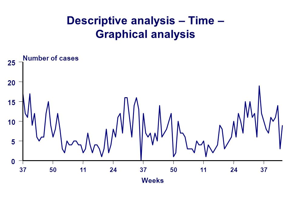 375011243750112437 Weeks 0 5 10 15 20 25 Number of cases Descriptive analysis – Time – Graphical analysis