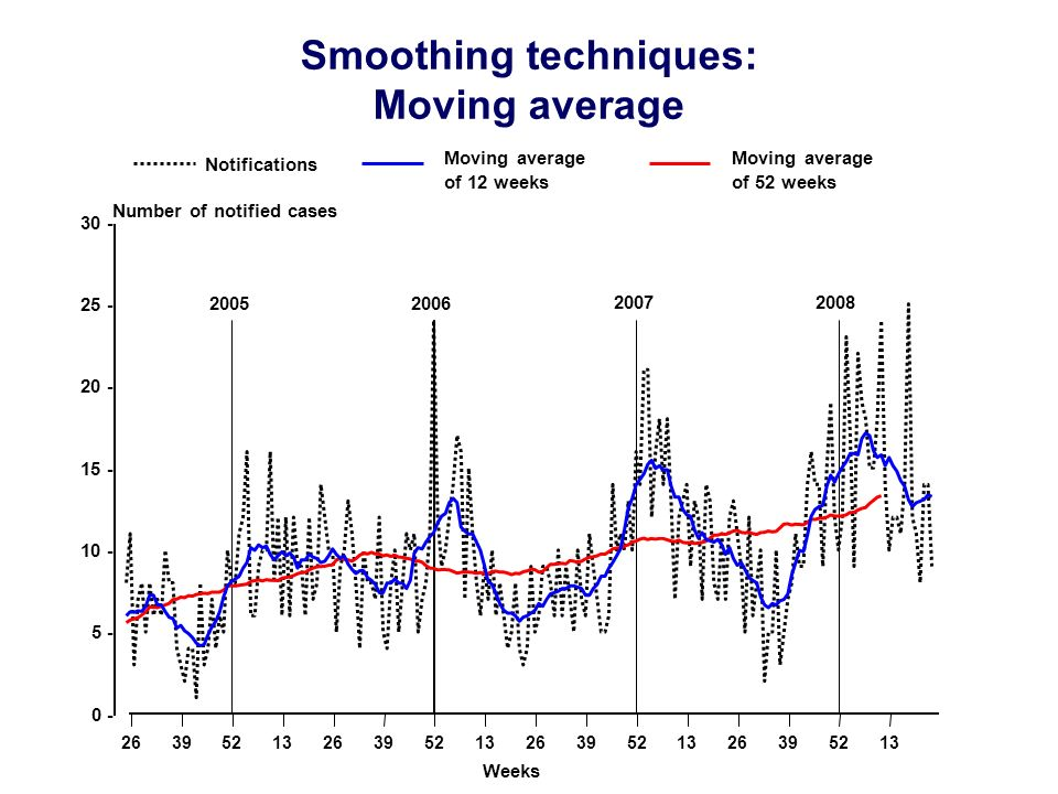 Smoothing techniques: Moving average 2005 2006 2007 2008 26395213263952132639521326395213 0 - 5 - 10 - 15 - 20 - 25 - 30 - Moving average of 52 weeks Moving average of 12 weeks Notifications Number of notified cases Weeks