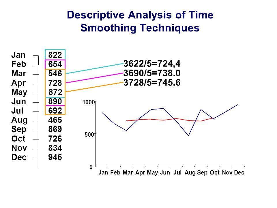 Descriptive Analysis of Time Smoothing Techniques Jan Feb Mar Jun Aug Jul Sep Oct Dec Apr May Nov 869 726 945 834 465 822 654 872 546 728 692 890 0 50