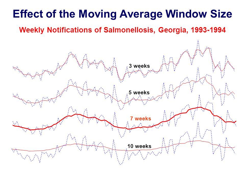 29 Effect of the Moving Average Window Size Weekly Notifications of Salmonellosis, Georgia, 1993-1994 3 weeks 7 weeks 5 weeks 10 weeks