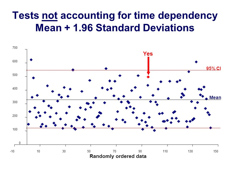 Tests not accounting for time dependency Mean + 1.96 Standard Deviations 0 100 200 300 400 500 600 700 -101030507090110130150 Yes 95% CI Mean Randomly ordered data
