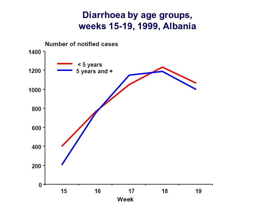 Diarrhoea by age groups, weeks 15-19, 1999, Albania Number of notified cases Week 0 200 400 600 800 1000 1200 1400 1516171819 < 5 years 5 years and +