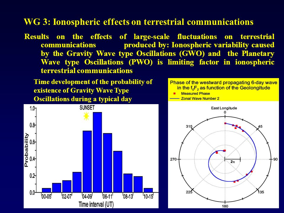 WG 3: Ionospheric effects on terrestrial communications Results on the effects of large-scale fluctuations on terrestrial communications produced by: Ionospheric variability caused by the Gravity Wave type Oscillations (GWO) and the Planetary Wave type Oscillations (PWO) is limiting factor in ionospheric terrestrial communications.