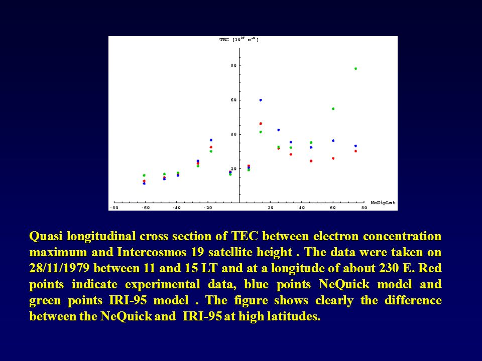Quasi longitudinal cross section of TEC between electron concentration maximum and Intercosmos 19 satellite height. The data were taken on 28/11/1979