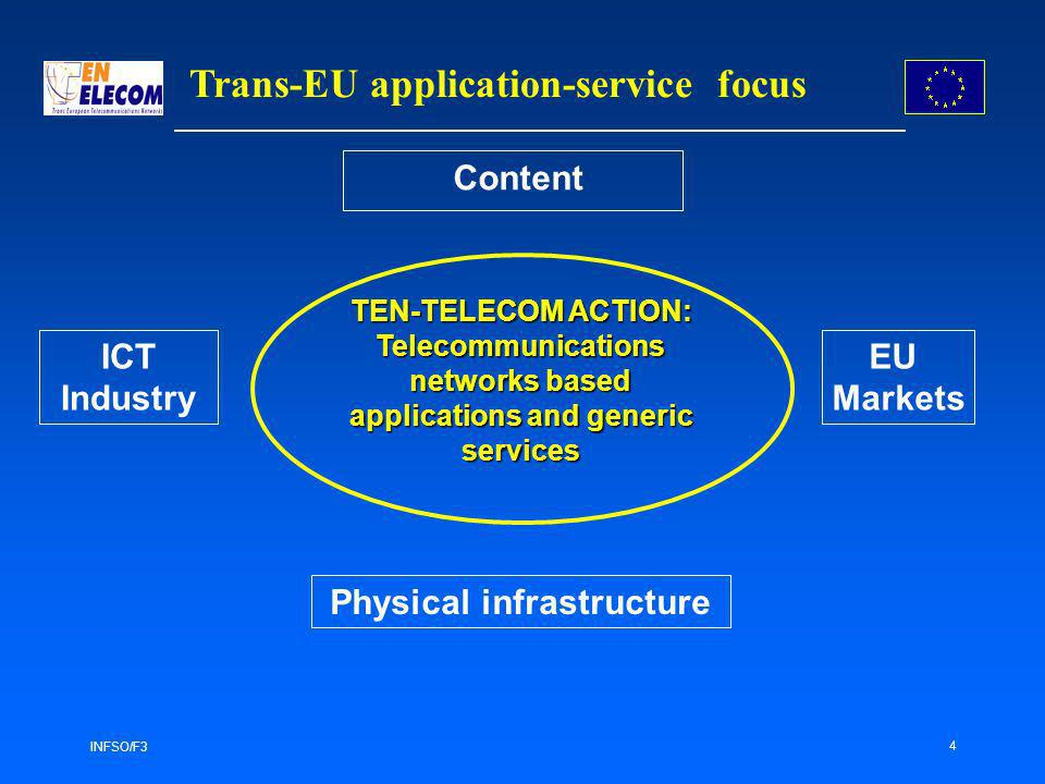 INFSO/F3 4 Trans-EU application-service focus Content ICT Industry EU Markets Physical infrastructure TEN-TELECOM ACTION: Telecommunications networks based applications and generic services